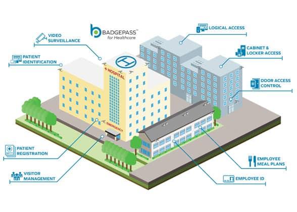TotalCard Senior Living & Healthcare Campus solutions